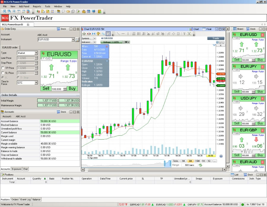Forex trading richmond bc