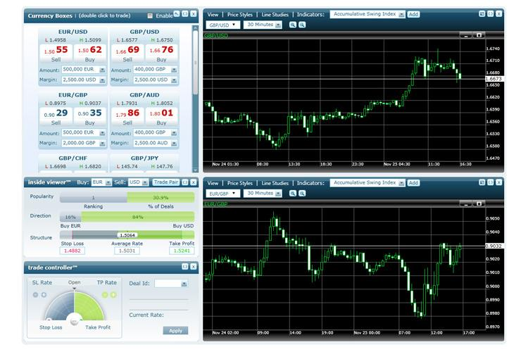 Forex trading without indicators - Very easy, very simple! - YouTube