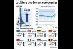 RPT-Les Bourses européennes terminent en nette hausse