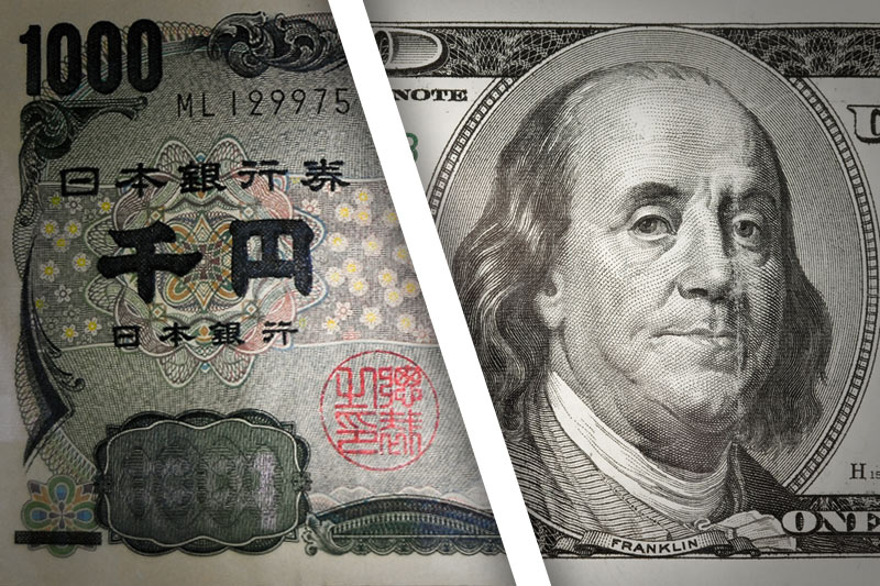 USD/JPY soared as much as 2.1% on Friday to close above 121.10 per dollar